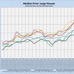 Median prices, Large houses, by year, line chart, Compiled by Agents for Home Buyers