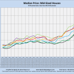 Median prices, Mid-sized houses, by year, line chart, Compiled by Agents for Home Buyers
