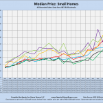 Median prices, Small houses, by year, line chart, Compiled by Agents for Home Buyers