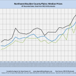 Northwest Boulder County Plains, Median Price, by year, line chart, Compiled by Agents for Home Buyers, Boulder, CO